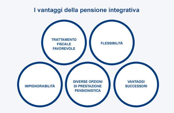 Intesa San Paolo Vita Pensione Integrativa